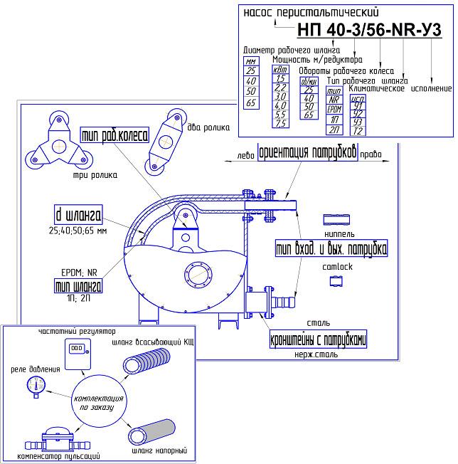 45. 30.  17. Схема устройства перистальтического насоса.